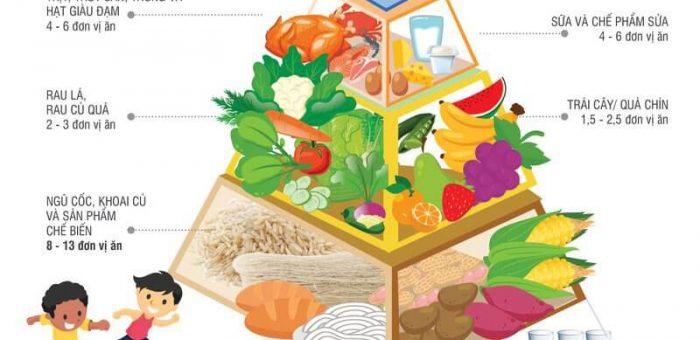 Tháp dinh dưỡng cho trẻ từ 6-11 tuổi